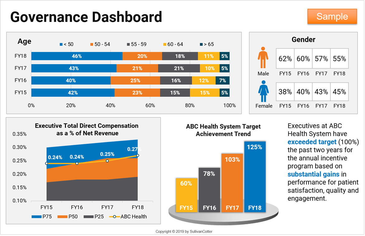 governance dashboard example