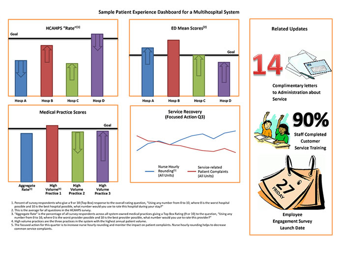 Sample patient experience dashboard multihospital