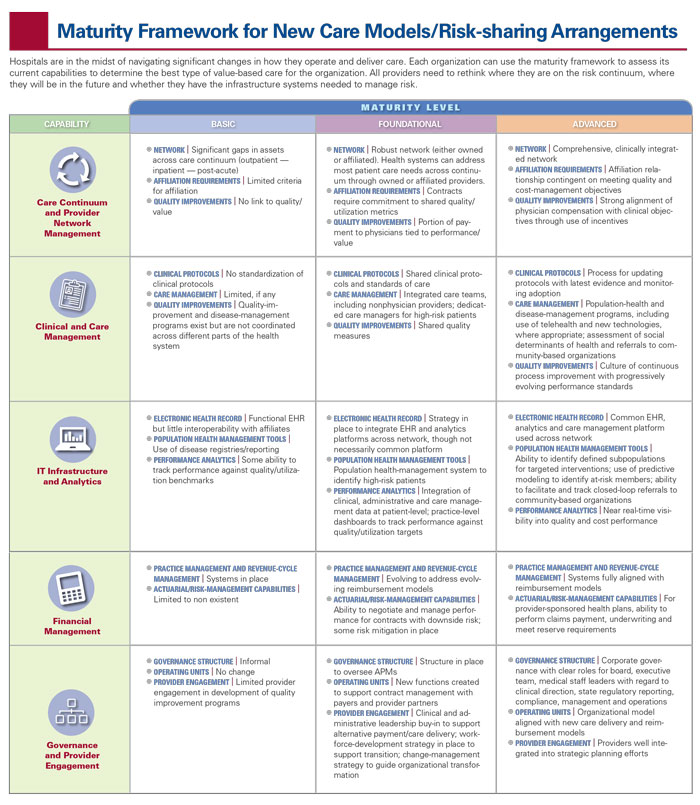 Four Most Common Alternative Care Delivery Models table