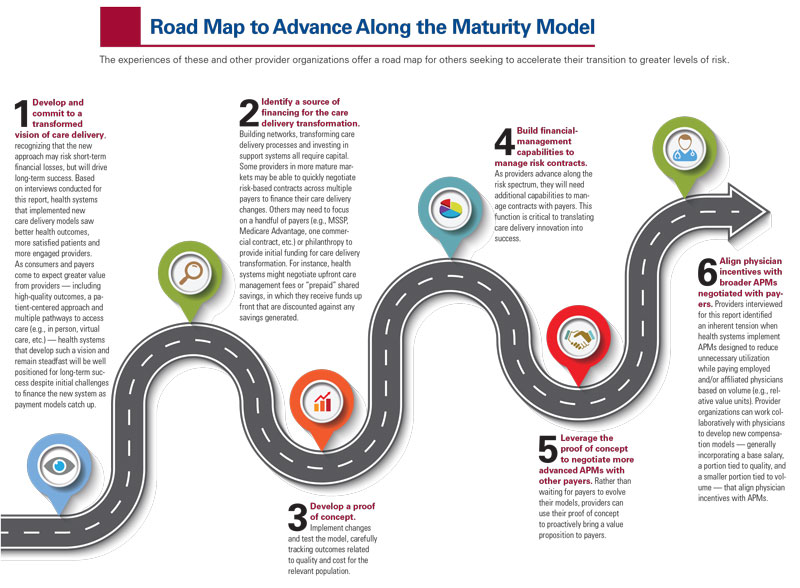 Roadmap to advance along the maturity model